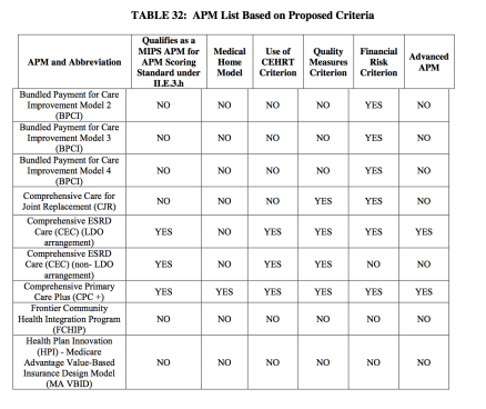 Table 32 Proposed APMs Part 1